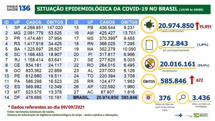 10-09-2021 Boletim Covid-19 - Ministério da Saúde
